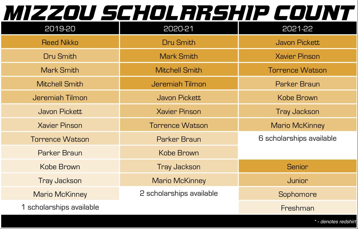 mizzou basketball scholarship count 5-14-19