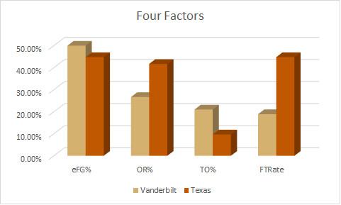 Texas Four Factors