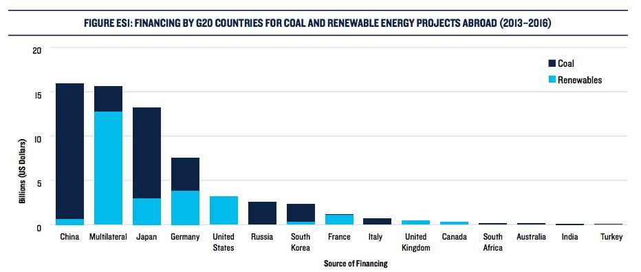 Graph of renewable and coal financing among G20 countries.