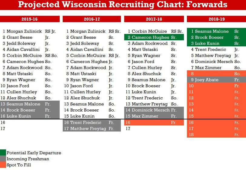 Hockey recruiting chart forwards
