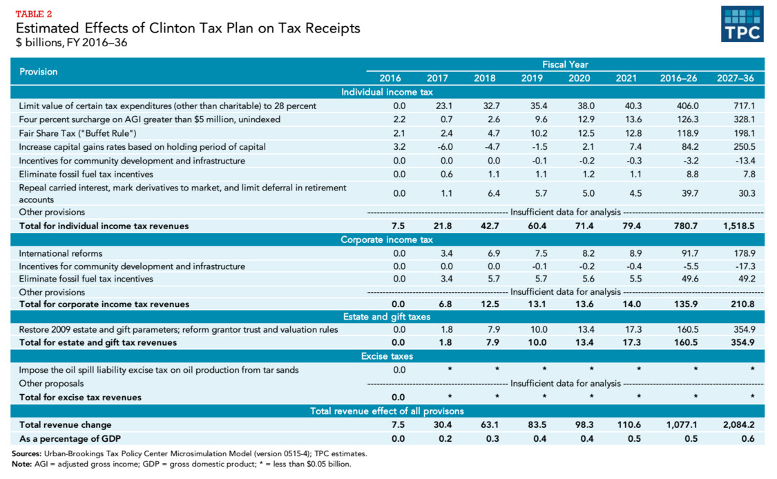 Revenue raised by each of Hillary Clinton's tax proposals, in one table