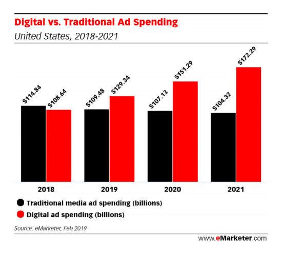 Digital advertising in the US is now bigger than print and