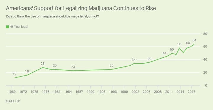 marijuana is illegal under federal law even in states that  the pew research center found that support varies from generation to generation although it has been rising among all age groups over the past few years