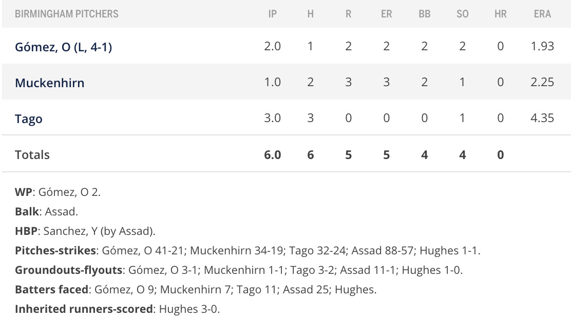 Pitcher box score and misc