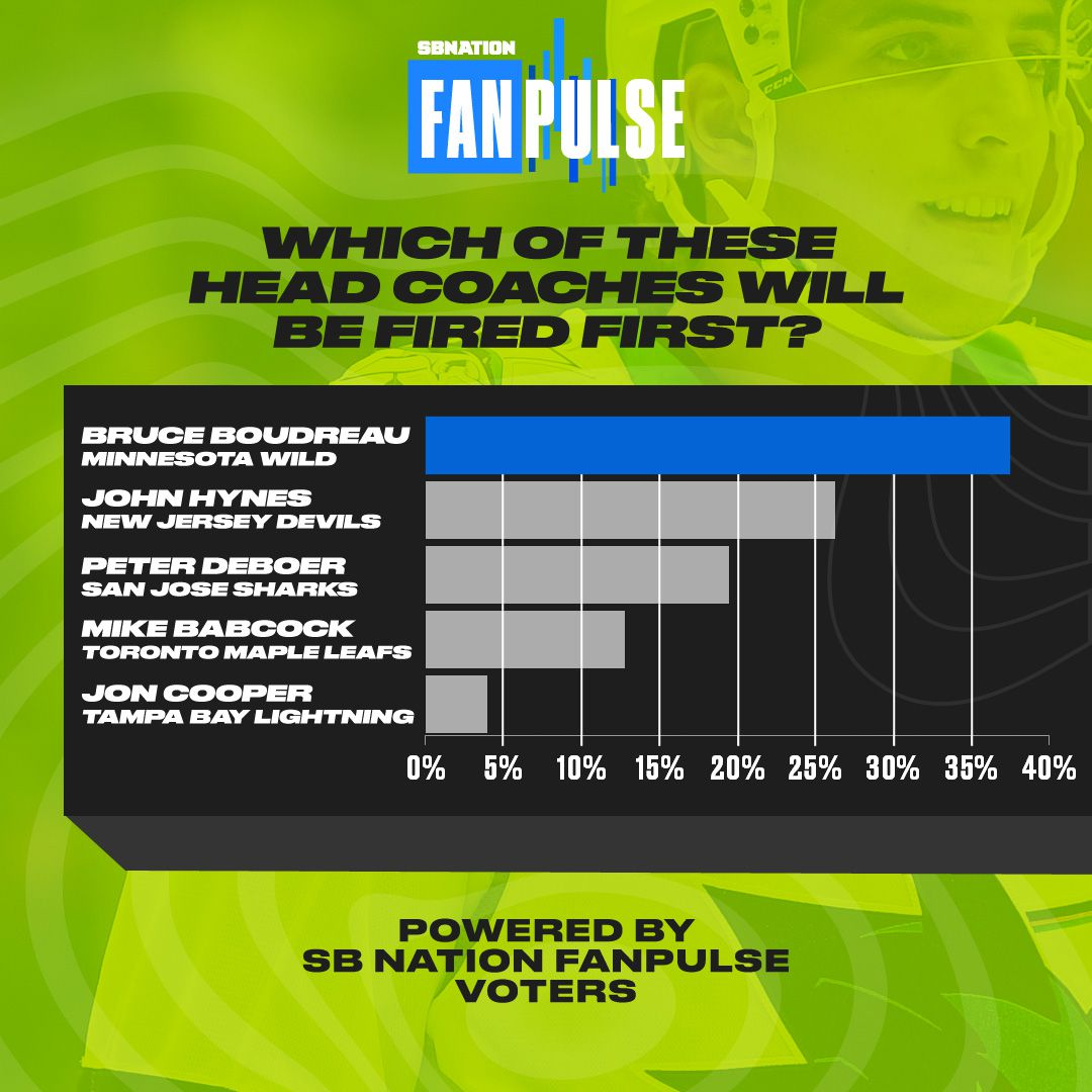 SBN NHL FanPulse: Which coach will be fired first in 2019-20?