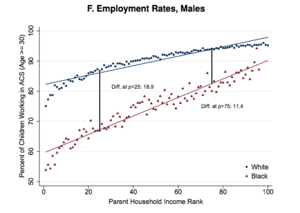 Employment rates for black and white men, conditional on family income