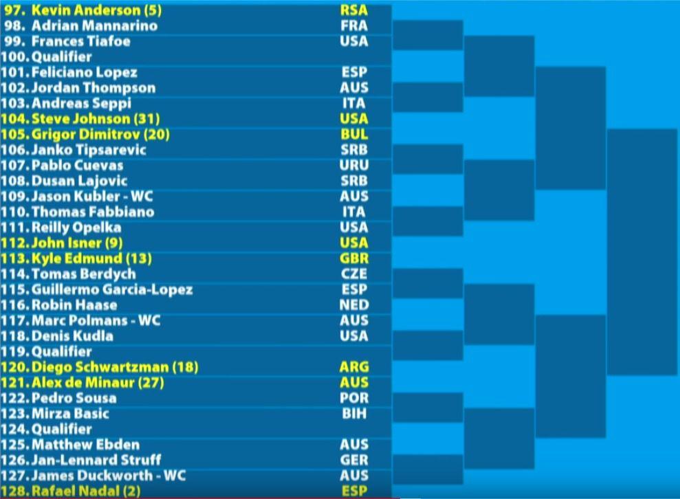 Australian Open 2019 Men S Bracket Schedule Scores And Results