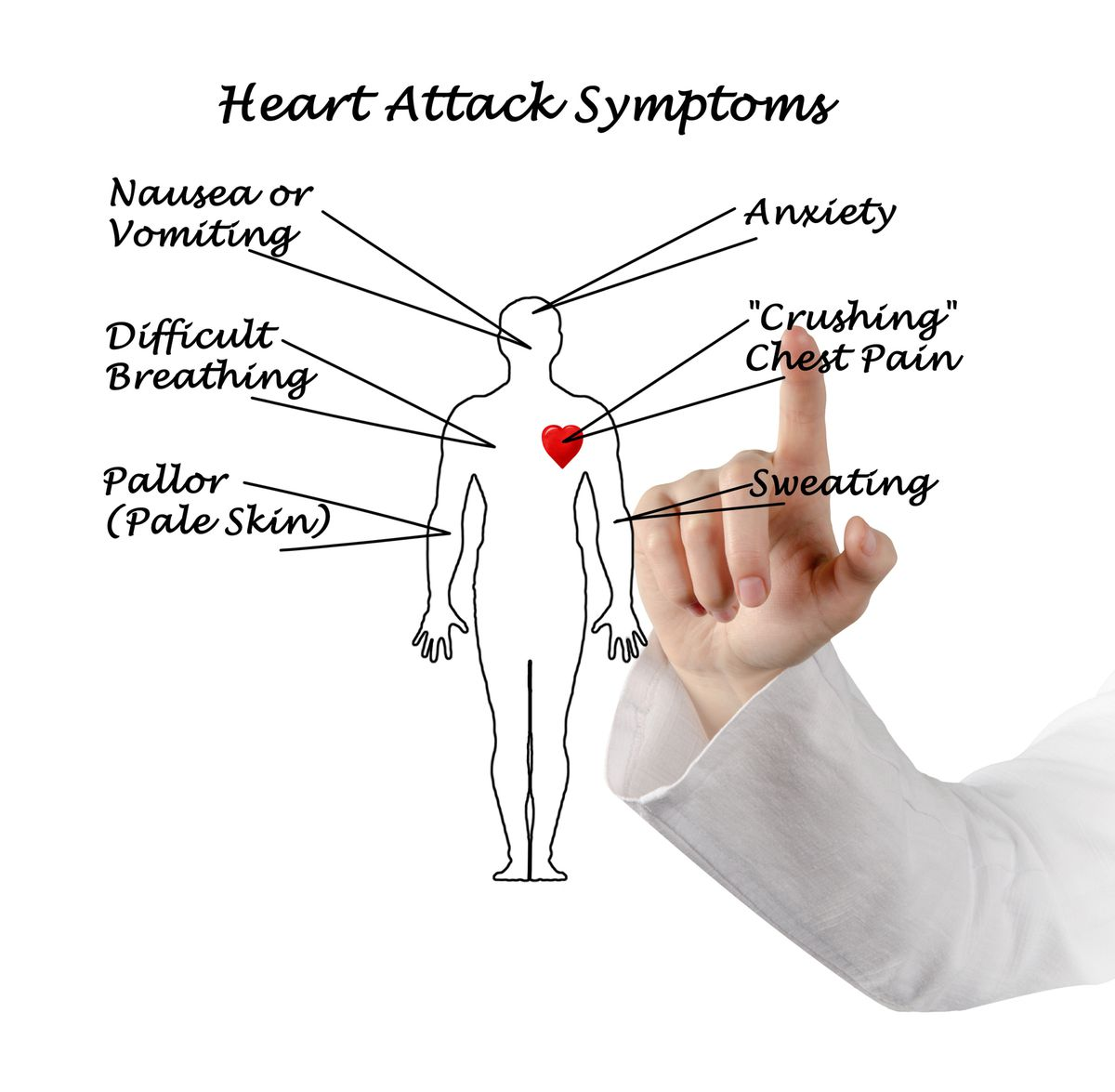 Some common heart attack symptoms women should be aware of. | THINKSTOCKIMAGES.COM