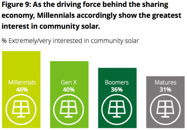 interest in community solar