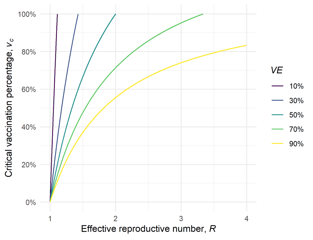 A chart showing how varying levels of vaccine effectiveness (the different colored line), and the effective contagiousness of the disease (the R), affect how many people in a population need to be vaccinated to eliminate the disease.