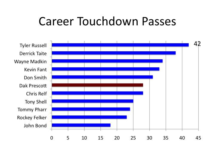 Career Passing Touchdowns