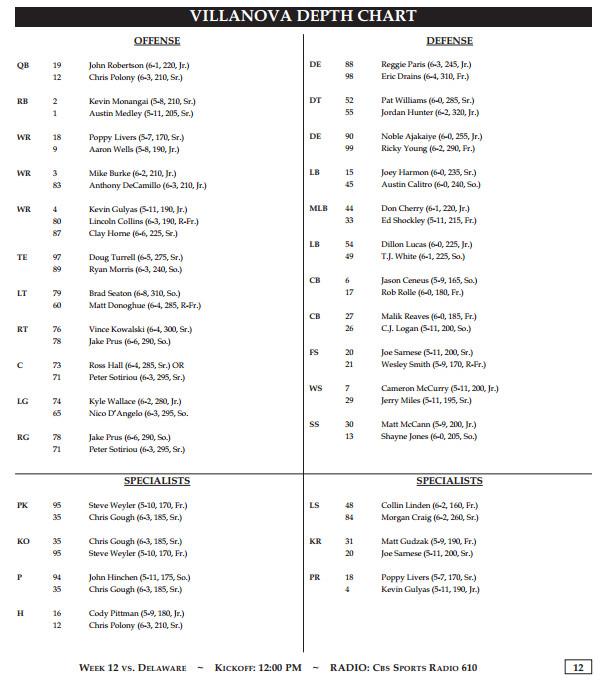 Villanova Football Depth Chart (Delaware) 11.22.14