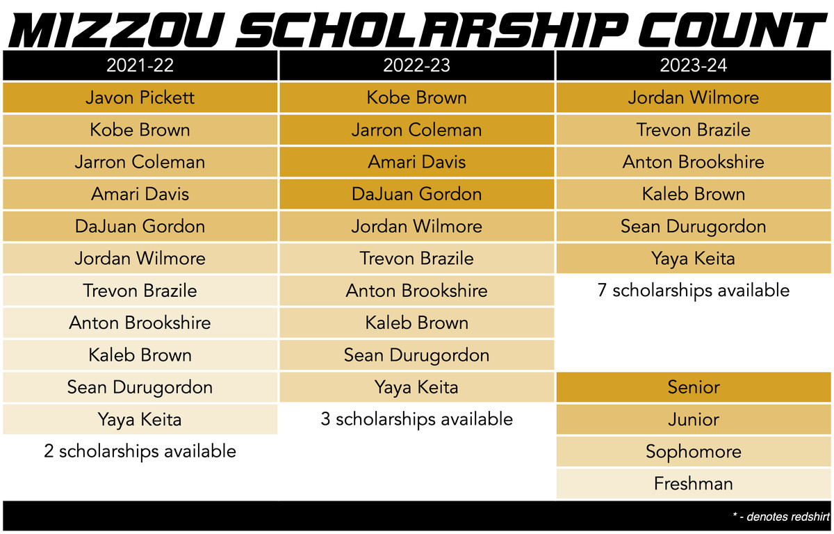 mizzou basketball scholarship count 4-3-21