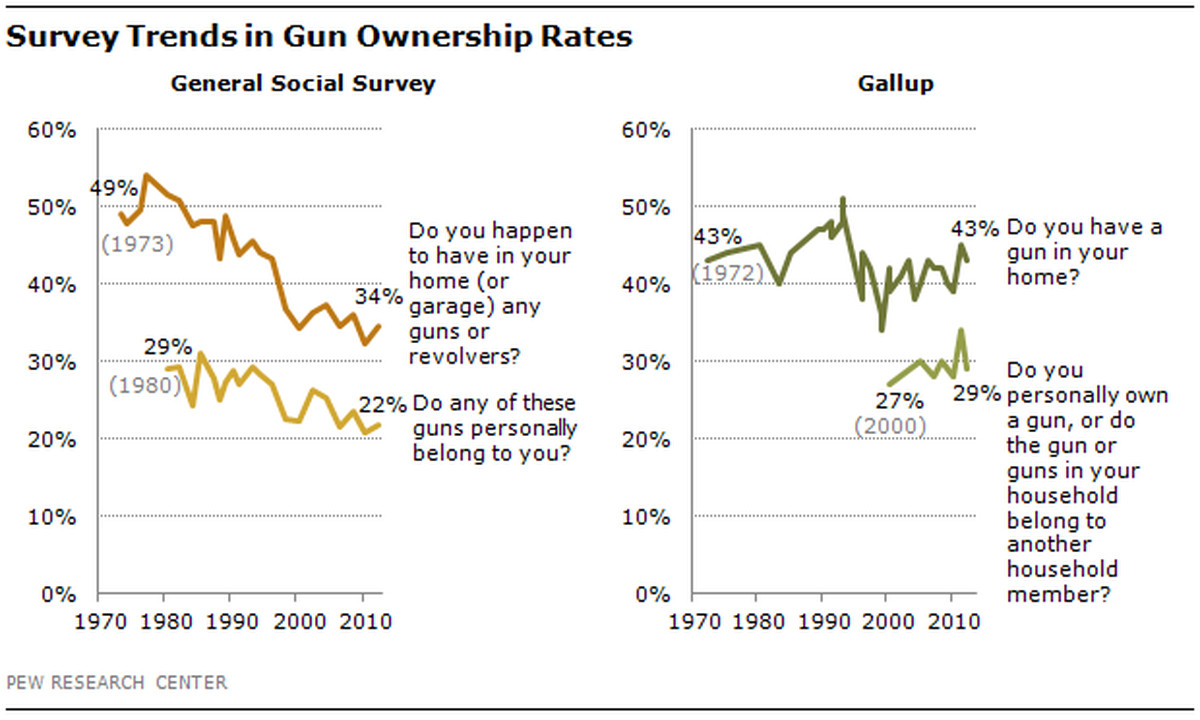 Gun ownership seems to be down.