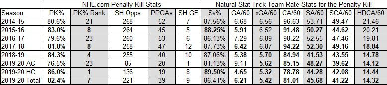 Devils Penalty Killing Stats 2014-2020. Bold numbers ranked in the Top 10 in the NHL for that season.