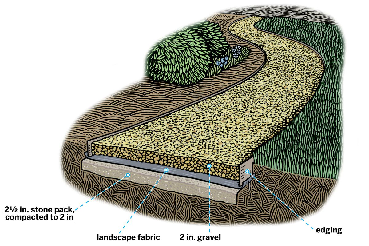 Illustration of the construction of a gravel path.