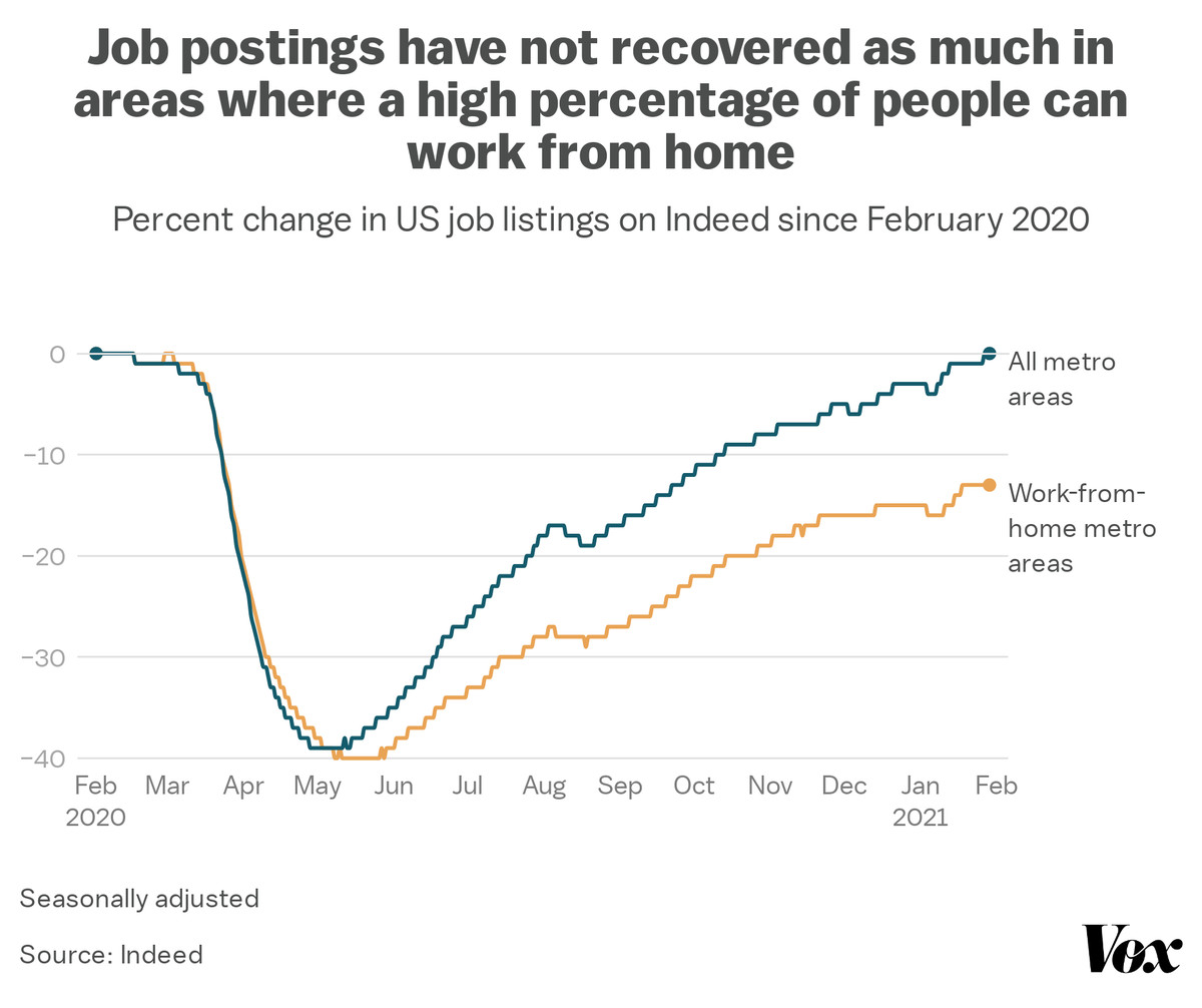 Job postings have not recovered as much in areas where a high percentage of people can work from home