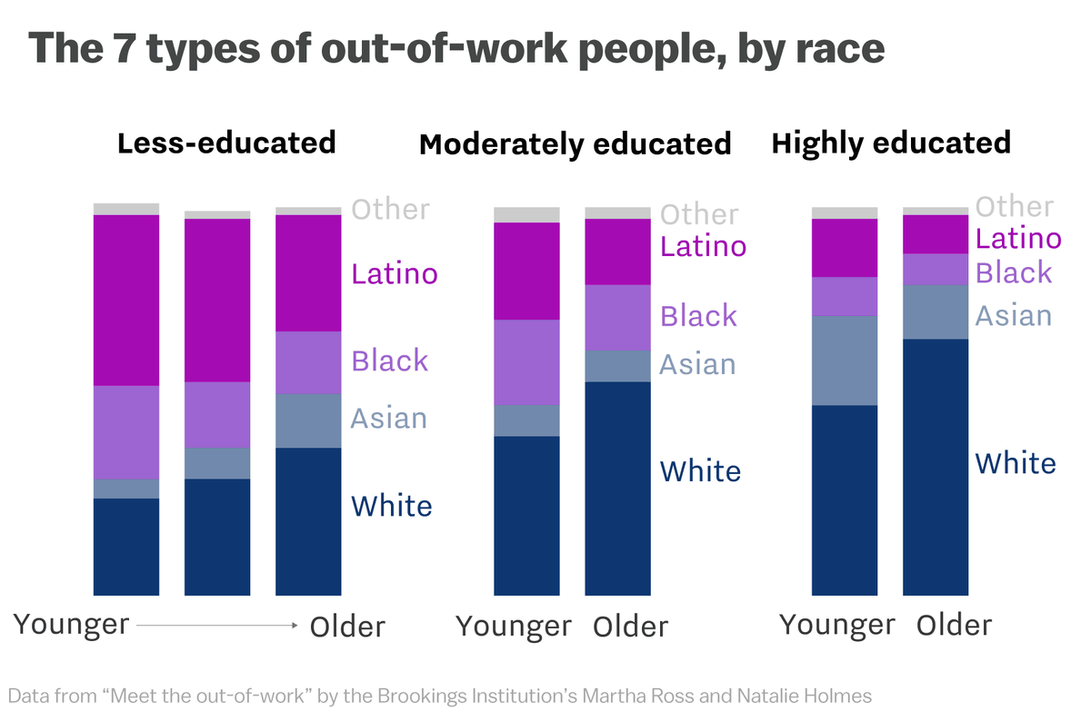 7 types of people who are out of work, categorized with data - Vox