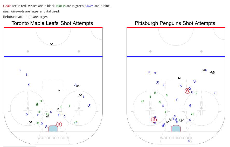 Shot Attempt Chart Pens Leafs