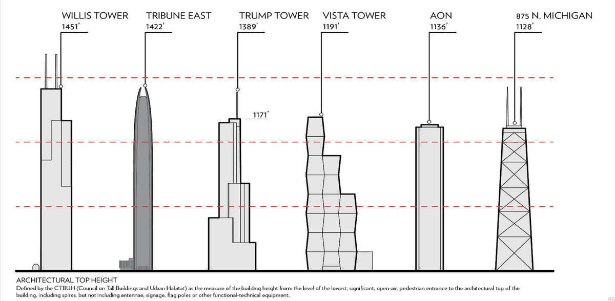 chicago u2019s second tallest building  tribune tower addition breaks cover