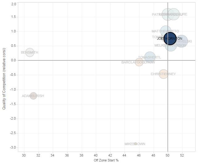 Joe Thornton Usage Chart