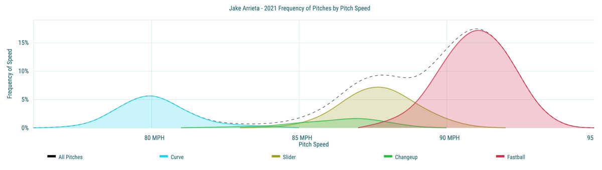 Jake Arrieta- 2021 Frequency of Pitches by Pitch Speed