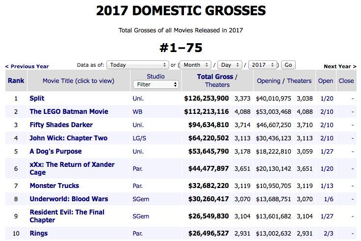 Box Office Mojo