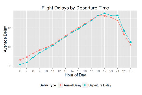 Plane delay chart
