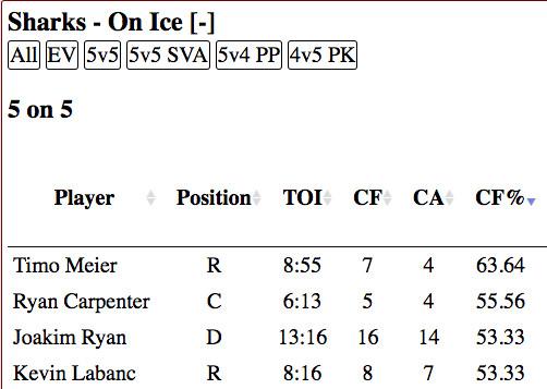 San Jose Sharks vs Arizona Coyotes Shot Differential