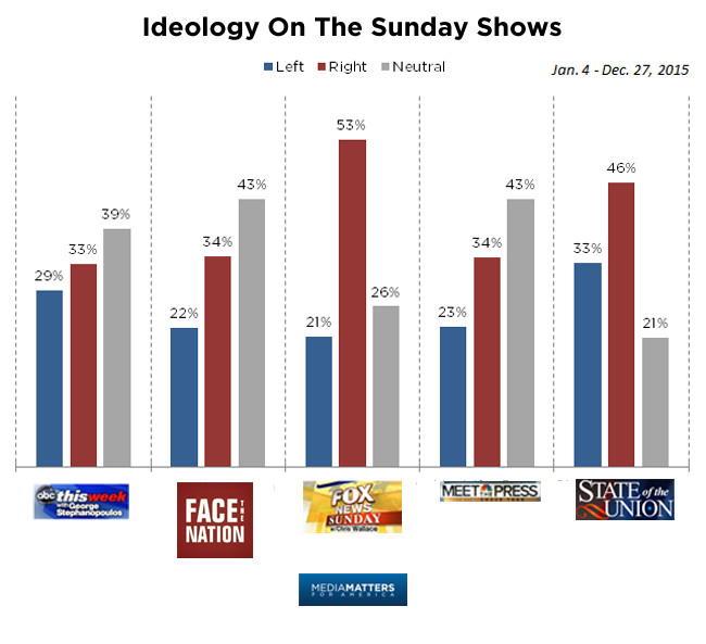 Ideology on Sunday shows
