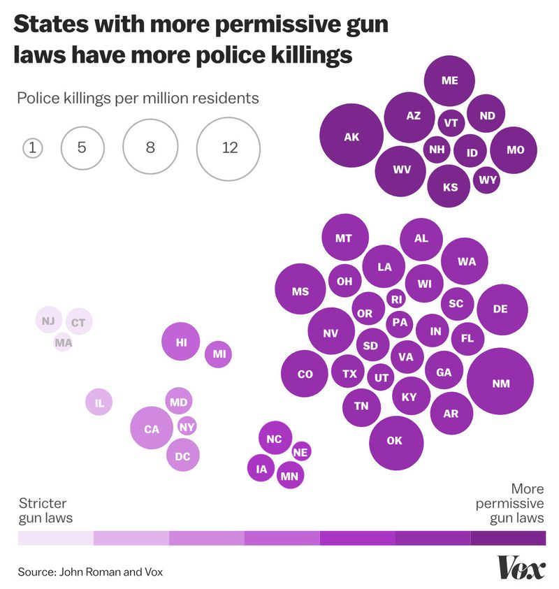 A chart comparing gun control laws with police killing rates, by state.