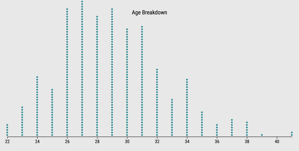 games played by MLB players, by age