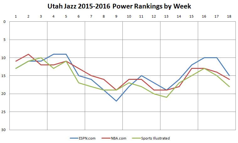2015 2016 Utah Jazz Power Rankings ESPN NBA SI
