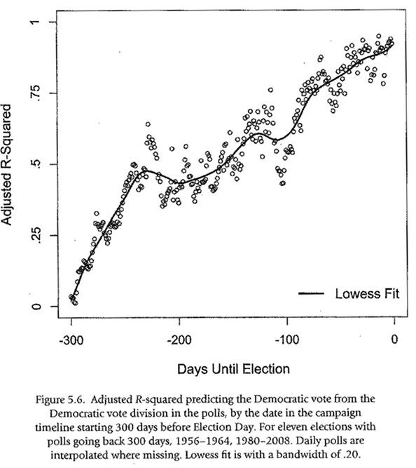 Chart showing the R^2 value of polls each day before an election