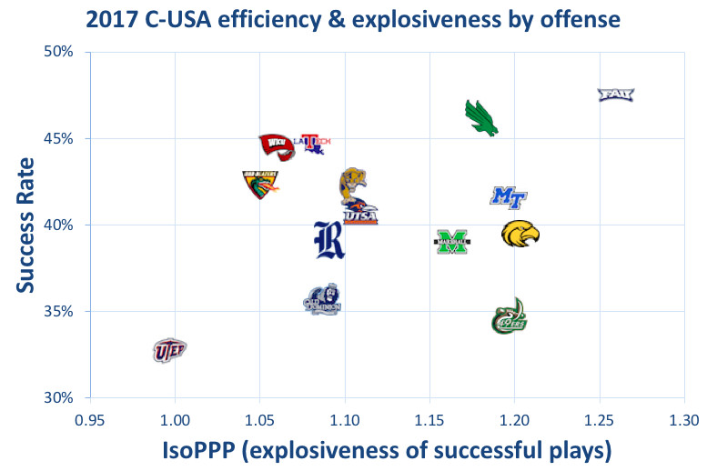 2017 Conference USA offenses