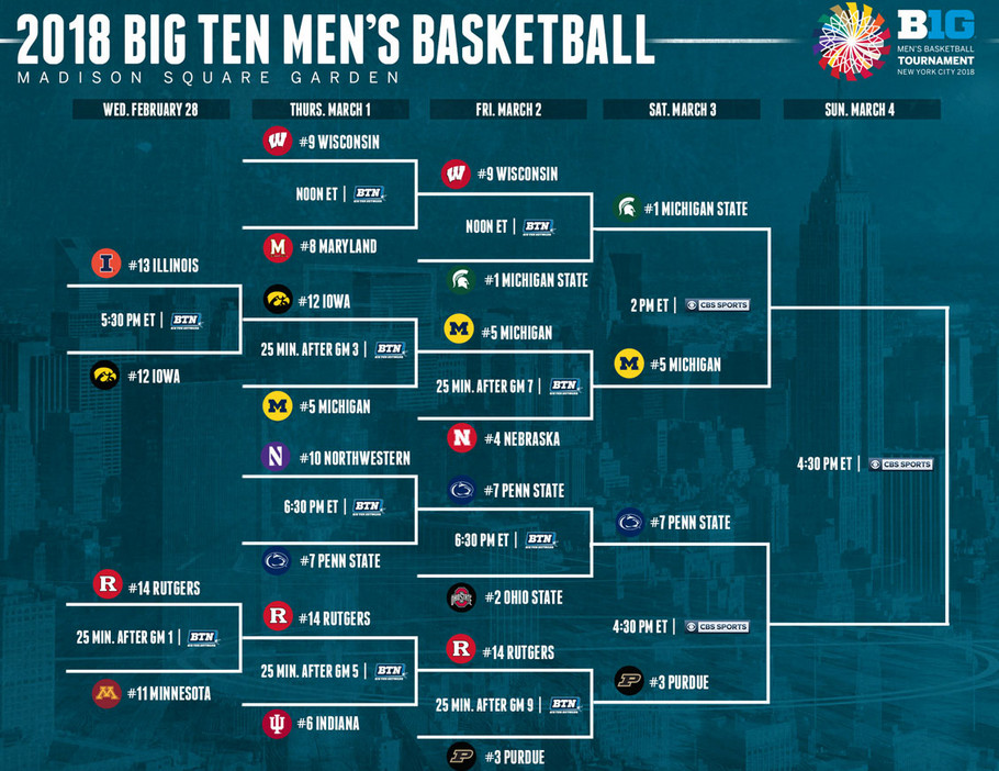 Big Ten Tournament 2020: Here is the bracket, game times ...