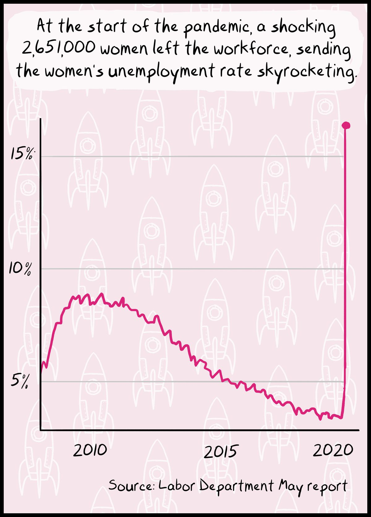 At the start of the pandemic, a shocking 2,651,000 women left the workforce, sending the women's unemployment rate skyrocketing.