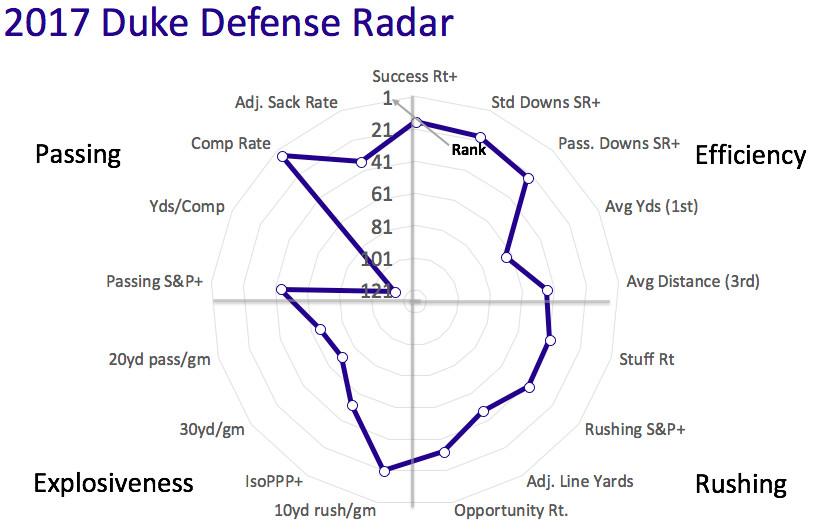 2017 Duke defensive radar