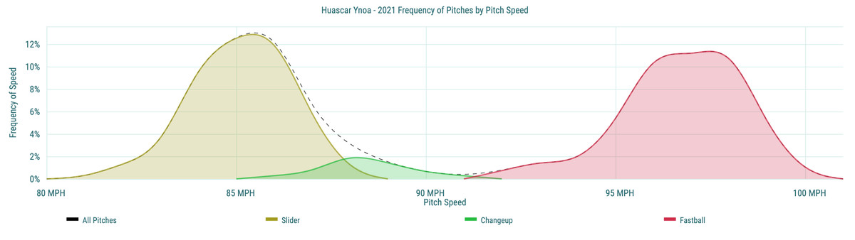 Huascar Ynoa- 2021 Frequency of Pitches by Pitch Speed