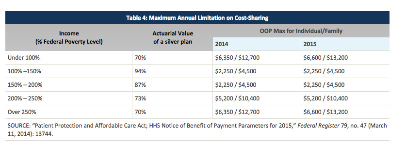 cost sharing reductions