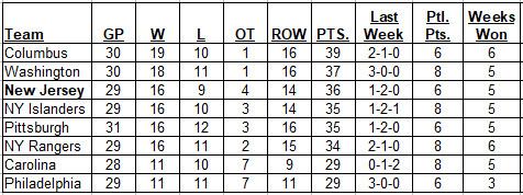 12-10-2017 Metropolitan Division Standings