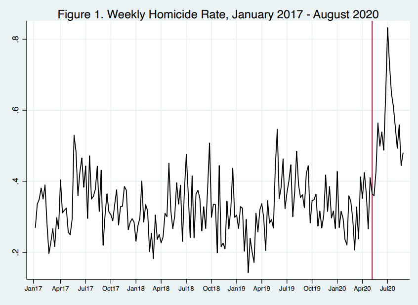 A chart of the weekly homicide rate in large US cities.