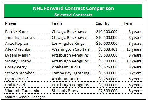 Forward Contract Comps