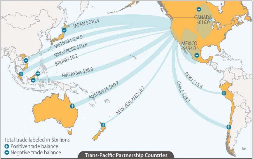 TPP countries