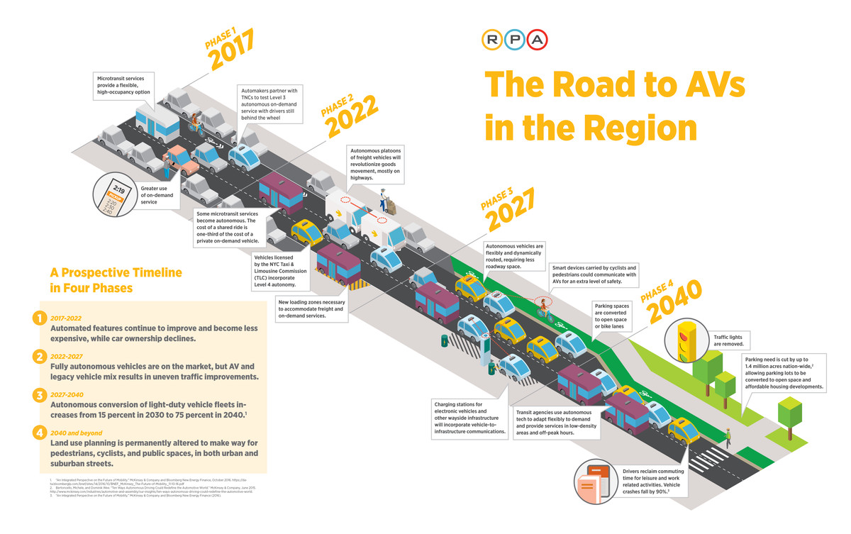 Self Driving Cars Are On A Collision Course With Our Crappy Cities If So Is There Way To Include This Schematic In The Mix I Can Compelling Graphic Rpa Lays Out How Streets Will Morph And Change Over Of Next Several Decades Between 20172022 Semi Autonomous