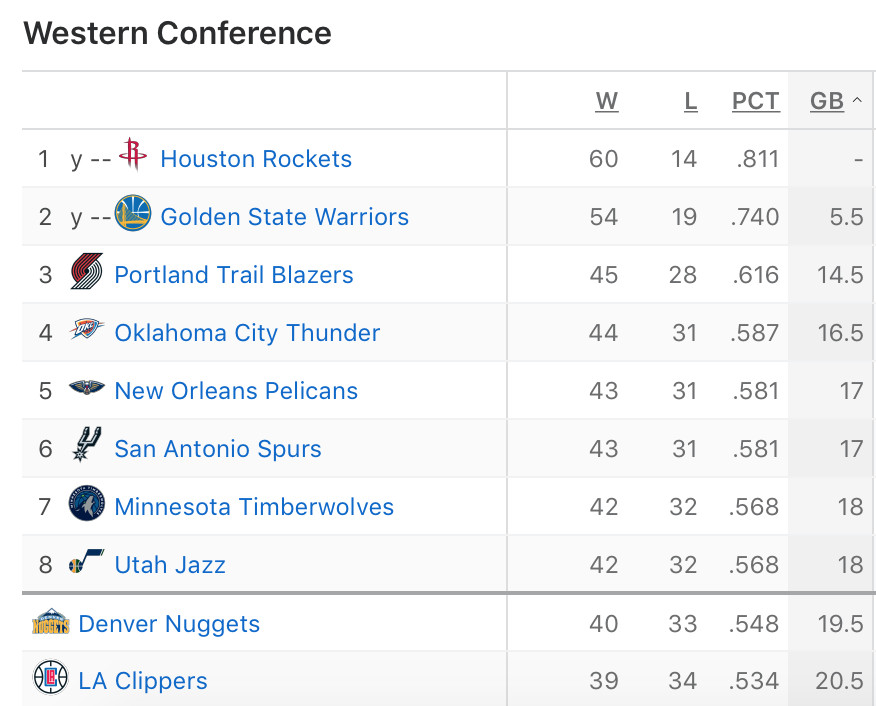 NBA Standings Watch: Pelicans sit 5th in Western Conference with eight regular season games ...