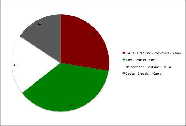 Wild Pie Chart