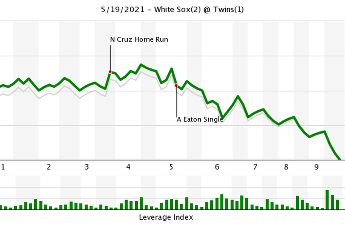 Leverage Index image from Fangraphs.com