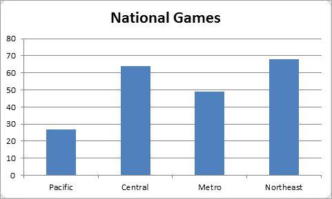 NBC games Division
