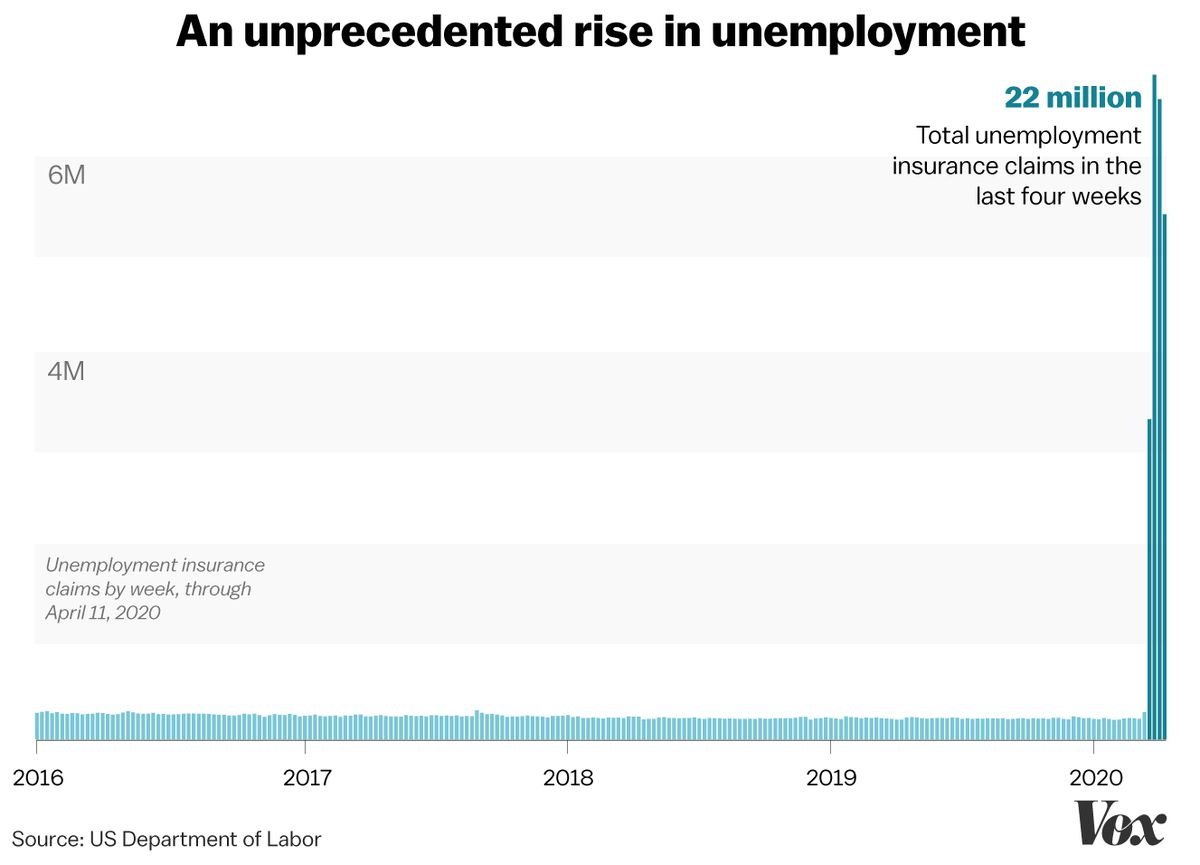 Unemployment Insurance Filing For Coronavirus Benefits Has Been A Nightmare For Many Vox